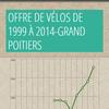 Offre de vélos loués de Grand Poitiers avec infogr.am