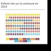 Les Prénoms les plus attribués en 2014 à Poitiers