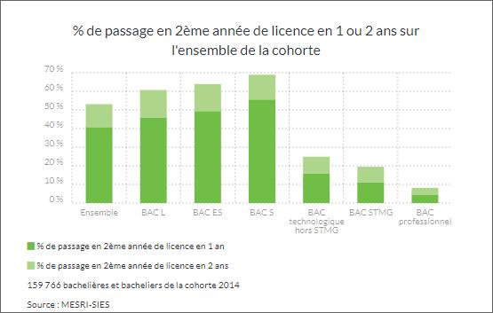 % de passage en 2ème année de licence en 1 ou 2 ans sur l'ensemble de la cohorte