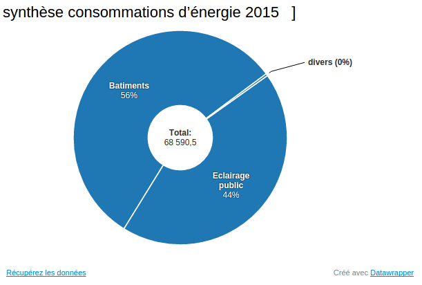 Consommation d 39 nergie 2015 - Consommation d energie ...