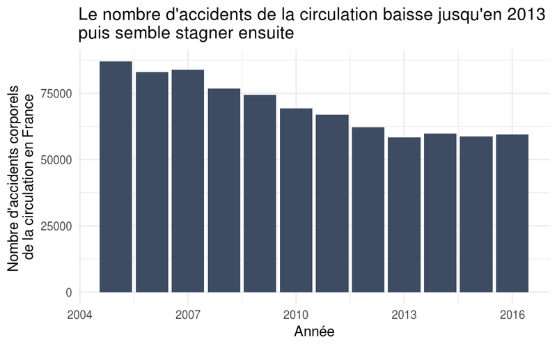 Les accidents de la circulation de 2005 à 2016 visualisés avec R