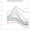 Croissance du nombre de producteurs bio